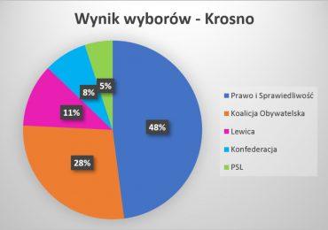Wyniki wyborów do Sejmu i Senatu RP 2019