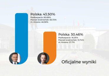 Znamy wyniki I tury wyborów prezydenckich